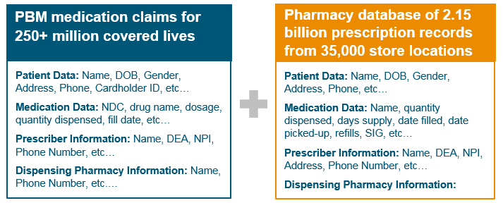 PBM Medication Claims and Pharmacy database of prescription records