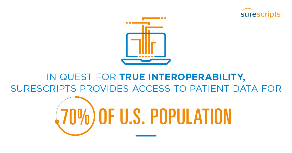 2016 National Progress Report | Surescripts Provides Access to Patient Data for 70% of U.S. Population
