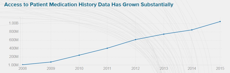 Access to patient medication history has grown substantially