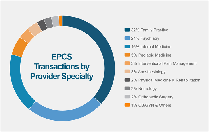 EPCS Transcriptions by Provider Specialty