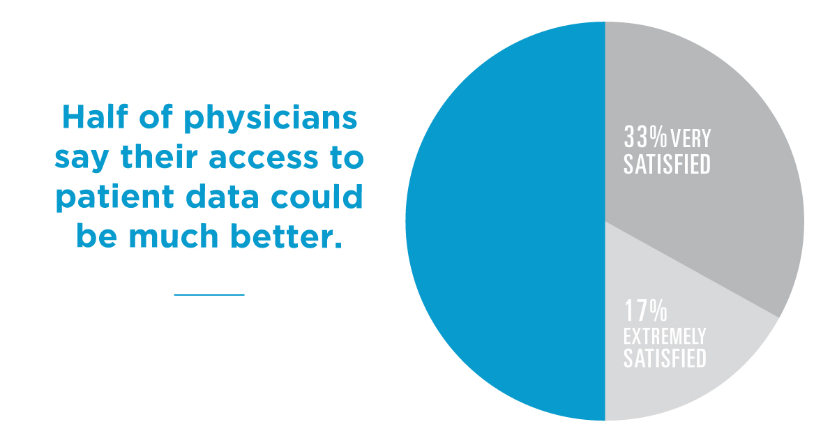 Half of physicians say their patient data could be better