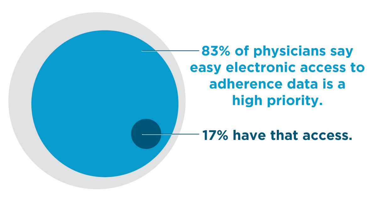 83% of physicians say easy electronic access to adherence data is a high priority—17% have access