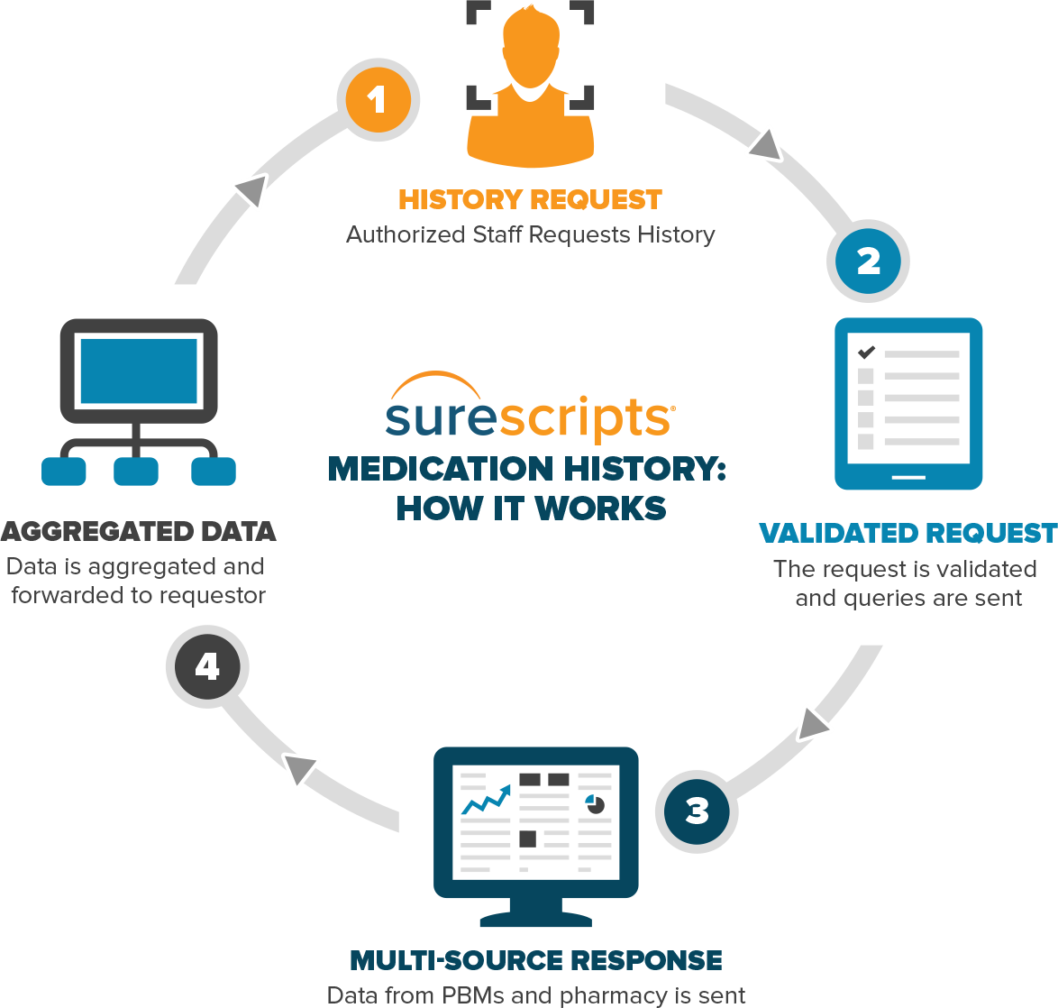 How Surescripts Patient Medication History Works