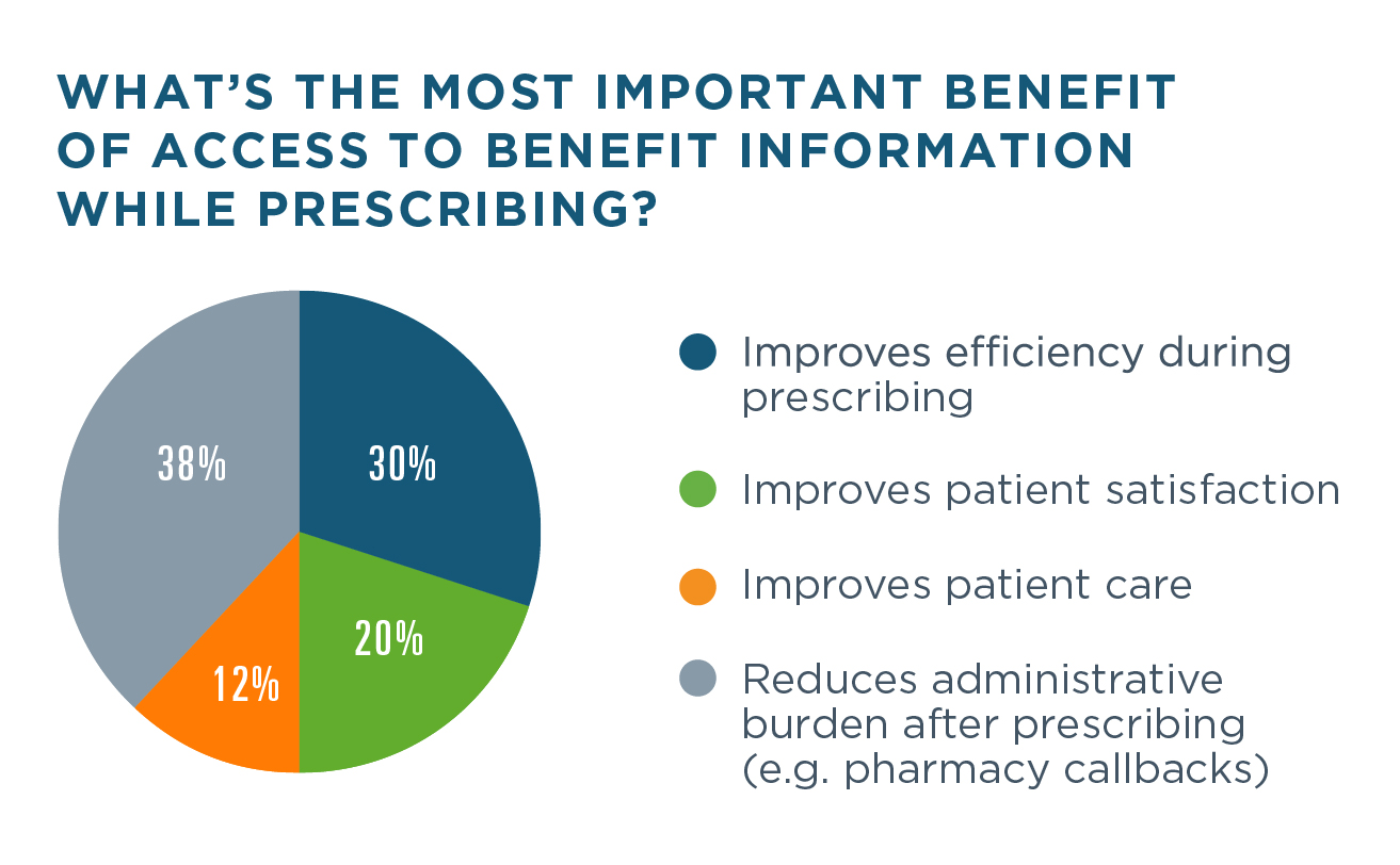 72% of prescriptions informed by Eligibility were picked up within 90 days of prescribing, compared to 69.3% of prescriptions not informed by Eligibility, a difference of 2.7 percentage points). 38% of survey respondents said the most important benefit of access to benefit information while prescribing is that it reduces administrative burden after prescribing, such as pharmacy callbacks. 30% said the most important benefit is that it improves efficiency during prescribing, 20% that it improves patient satisfaction, and 12% that it improves patient care.