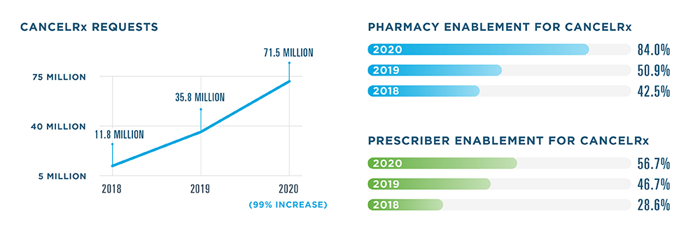 71.5 million CancelRx requests were sent in 2020, a 99% increase from 35.8 million in 2019. 11.8 million were sent in 2018. 84% of pharmacies were enabled for CancelRx in 2020, compared to 50.9% in 2019 and 42.5% in 2018. The prescriber enablement rate was 56.7% in 2020, 46.7% in 2019 and 28.6% in 2018.