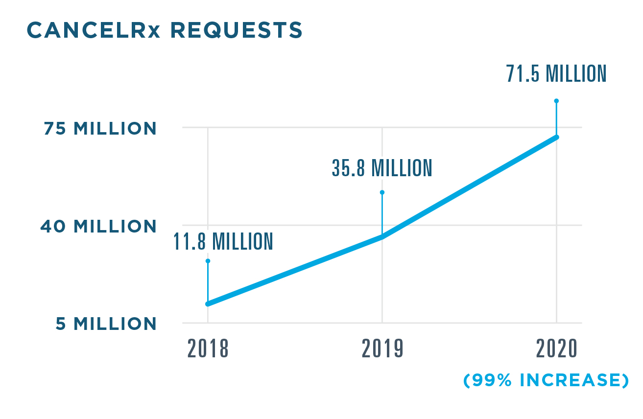 71.5 million CancelRx requests were sent in 2020, a 99% increase from 35.8 million in 2019. 11.8 million were sent in 2018.