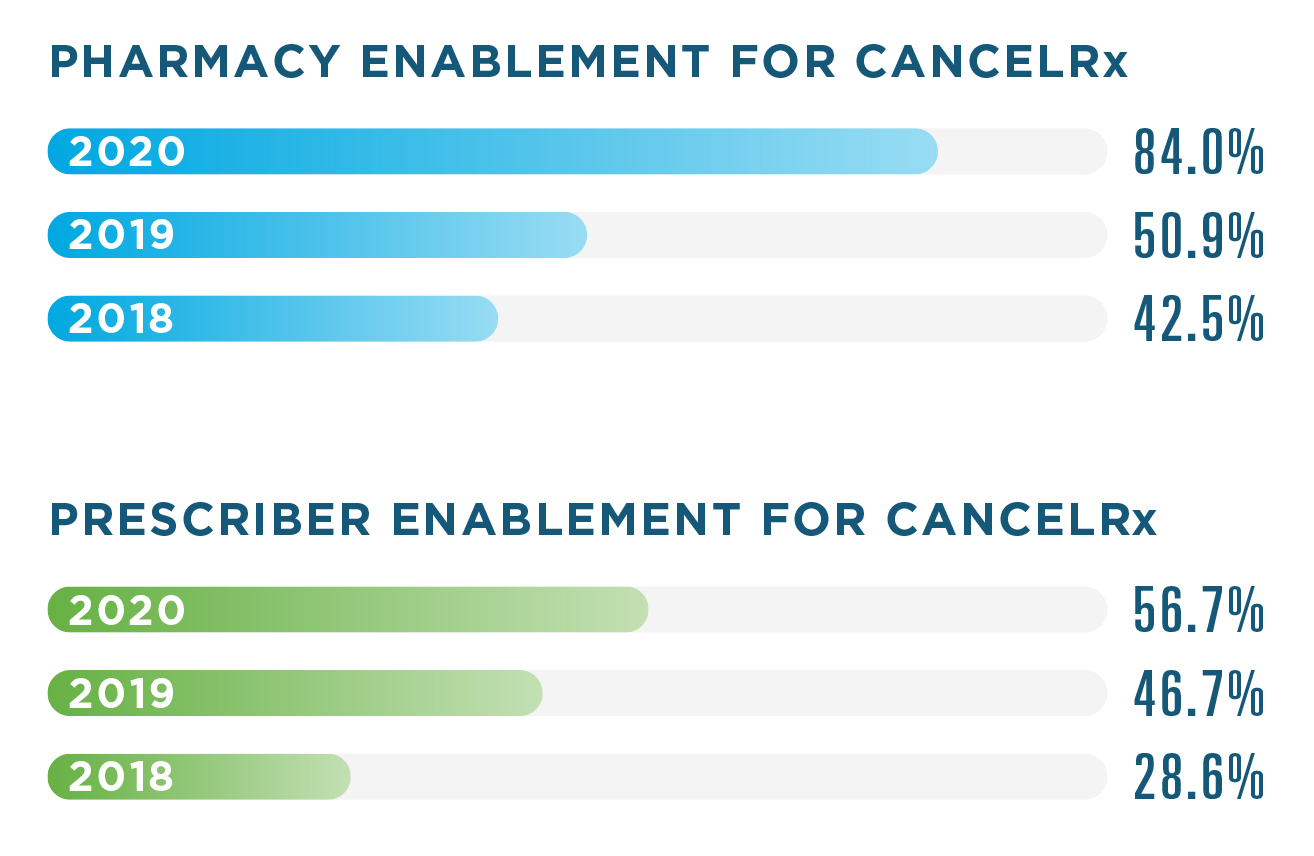 4% of pharmacies were enabled for CancelRx in 2020, compared to 50.9% in 2019 and 42.5% in 2018. The prescriber enablement rate was 56.7% in 2020, 46.7% in 2019 and 28.6% in 2018.