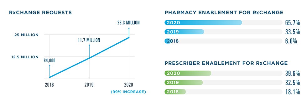 23.3 million RxChange requests were sent in 2020, a 99% increase from 11.7 million in 2019. 84,000 were sent in 2018. 65.7% of pharmacies were enabled for RxChange in 2020, compared to 33.5% in 2019 and 6% in 2018. For prescribers, the enablement rate was 39.6% in 2020, 32.5% in 2019 and 18.1% in 2018.