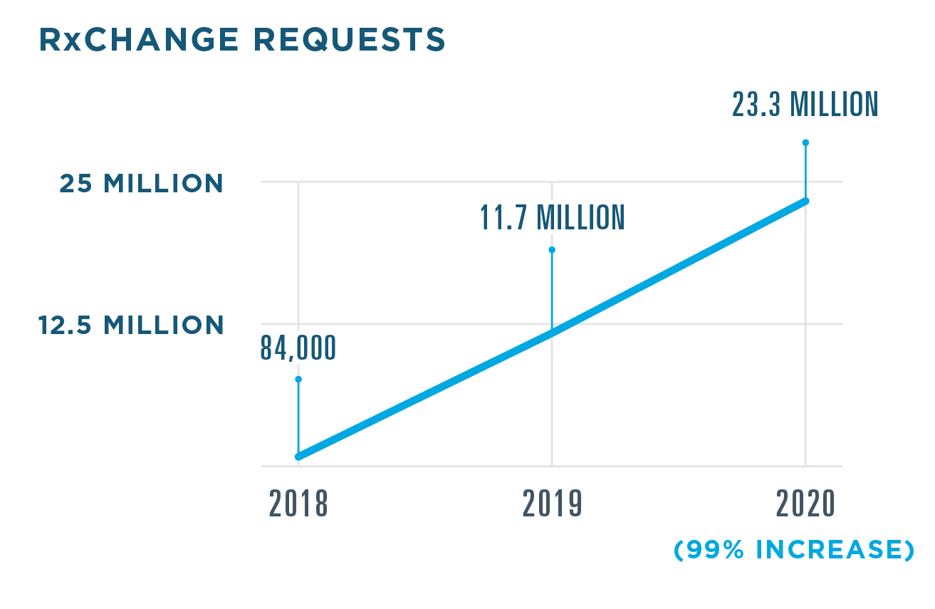 23.3 million RxChange requests were sent in 2020, a 99% increase from 11.7 million in 2019. 84,000 were sent in 2018.