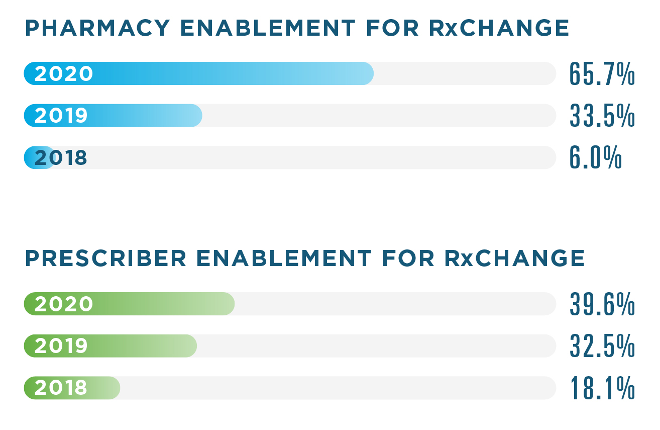 65.7% of pharmacies were enabled for RxChange in 2020, compared to 33.5% in 2019 and 6% in 2018. For prescribers, the enablement rate was 39.6% in 2020, 32.5% in 2019 and 18.1% in 2018.