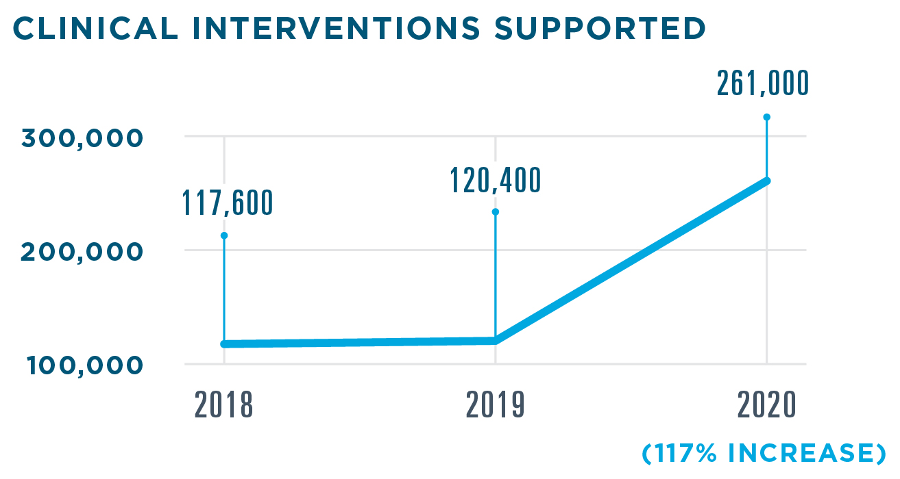 Insights for Medication Adherence supported 261,000 clinical interventions in 2020, a 117% increase from 120,400 in 2019. 117,600 interventions were supported in 2018.