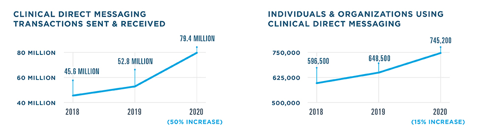 There were 79.4 million Clinical Direct Messaging transactions in 2020, a 50% increase from 52.8 million in 2019. There were 45.6 million transactions in 2018. 745,200 individuals and organizations used Clinical Direct Messaging in 2020, a 15% increase from 648,500 in 2019. There were 596,500 users in 2018.
