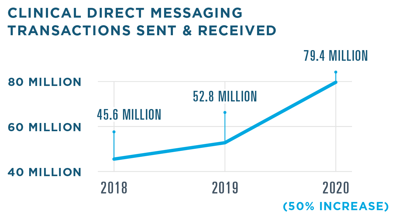 There were 79.4 million Clinical Direct Messaging transactions in 2020, a 50% increase from 52.8 million in 2019. There were 45.6 million transactions in 2018.