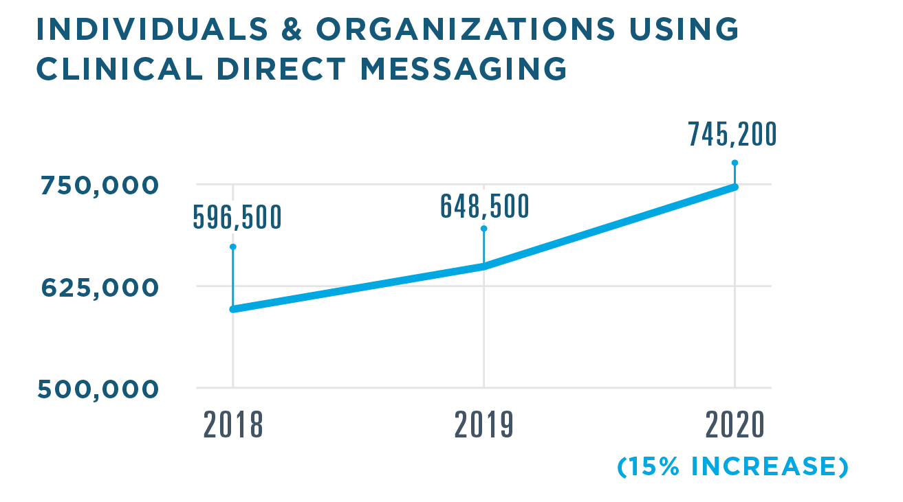 745,200 individuals and organizations used Clinical Direct Messaging in 2020, a 15% increase from 648,500 in 2019. There were 596,500 users in 2018.