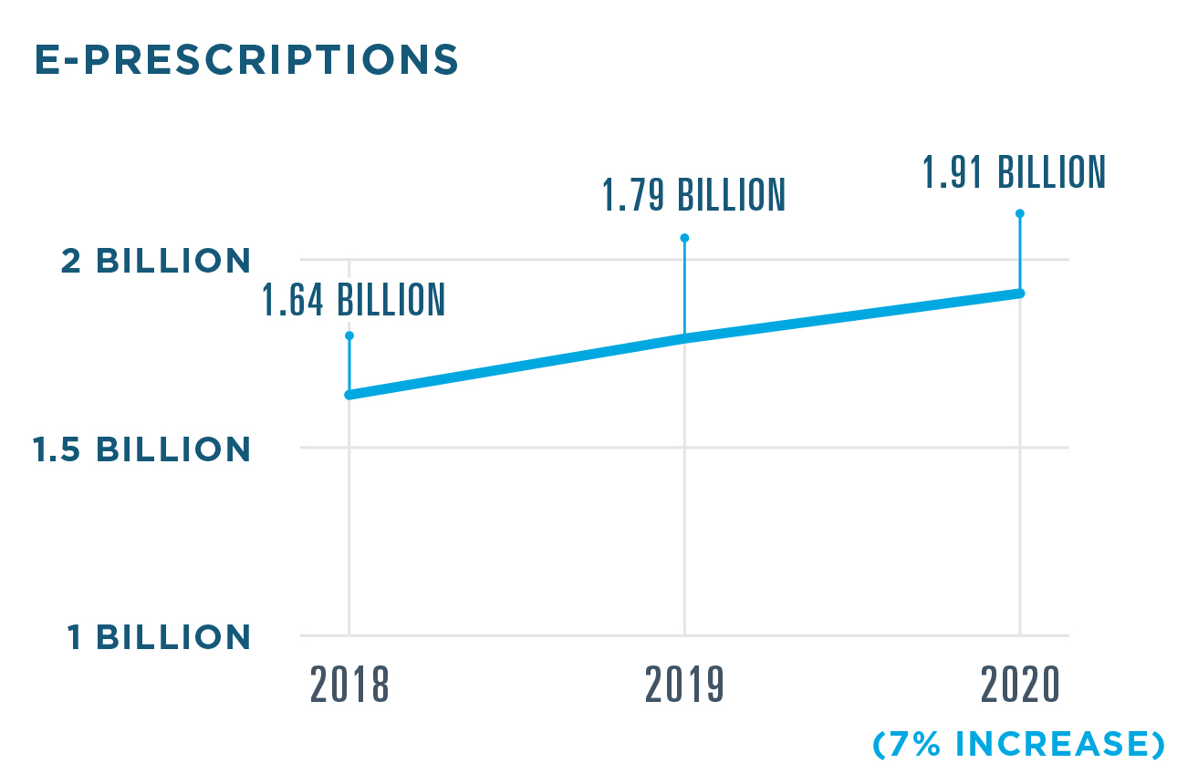 There were 1.91 billion e-prescriptions filled in 2020, a 7% increase from 1.79 billion in 2019. 1.64 billion e-prescriptions were filled in 2018. For controlled substances, 203.6 million e-prescriptions were filled in 2020, a 52% increase from 134.2 million e-prescriptions in 2019. 96.8 million e-prescriptions for controlled substances were filled in 2018.