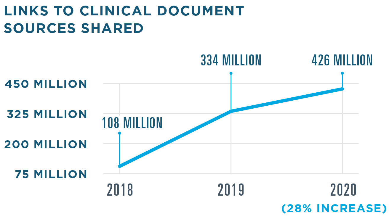 Record Locator & Exchange shared 426 million links to clinical document sources in 2020, a 28% increase from 334 million in 2019. 108 million were shared in 2018.