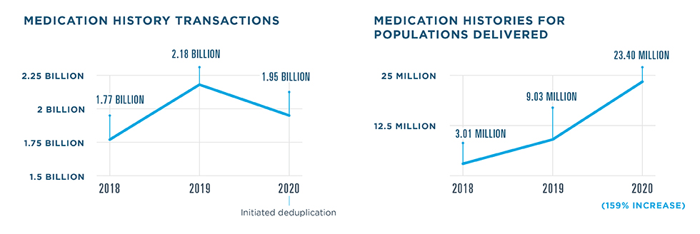 1.95 billion Medication History transactions were processed in 2020, a drop from 2.18 billion in 2019 due to deduplication. 1.77 billion transactions were processed in 2018. 23.4 medication histories for populations were delivered in 2020, a 159% increase from 9.03 million in 2019. 3.01 million were delivered in 2018.