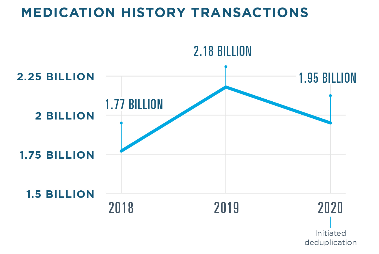 1.95 billion Medication History transactions were processed in 2020, a drop from 2.18 billion in 2019 due to deduplication. 1.77 billion transactions were processed in 2018.