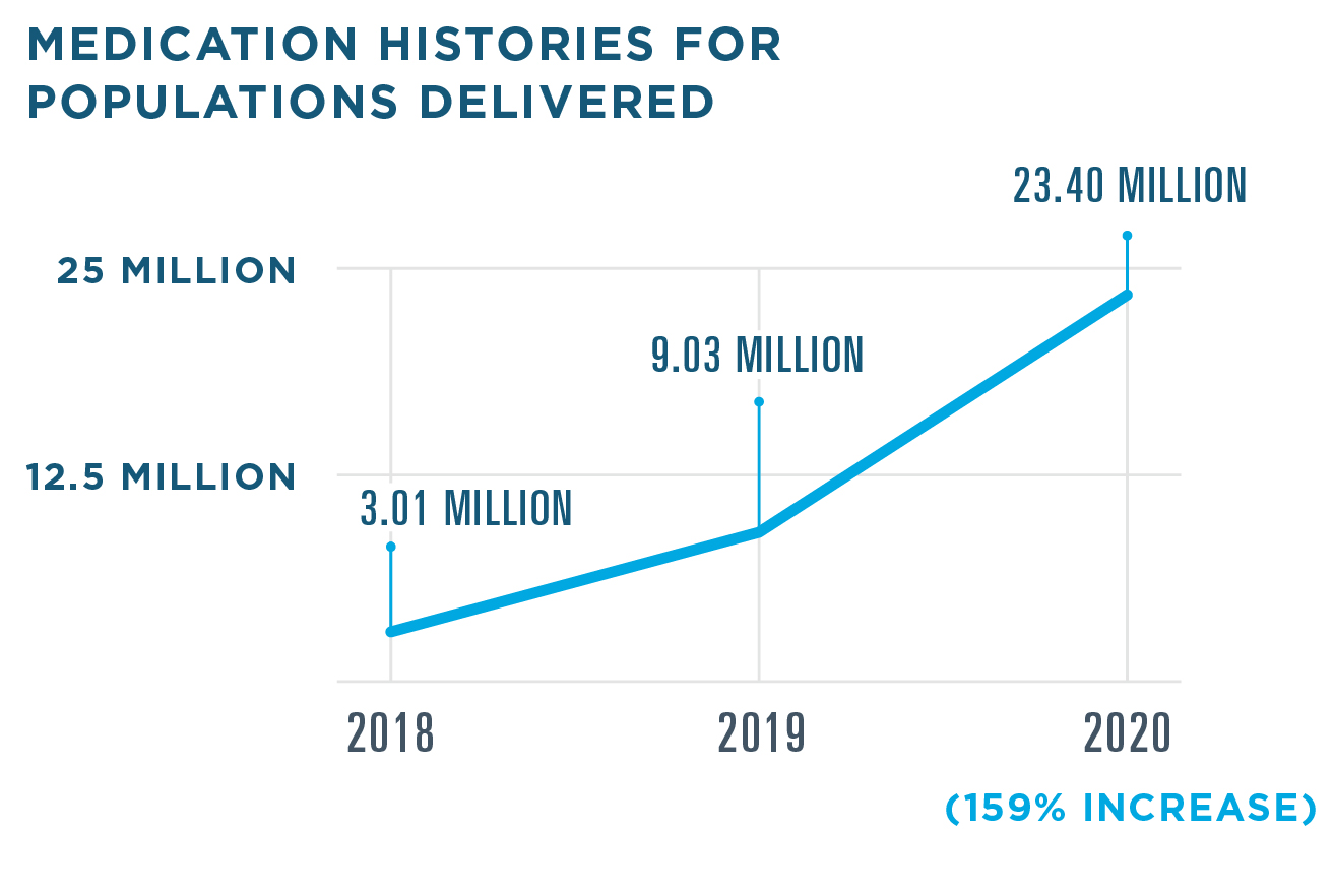 23.4 medication histories for populations were delivered in 2020, a 159% increase from 9.03 million in 2019. 3.01 million were delivered in 2018.