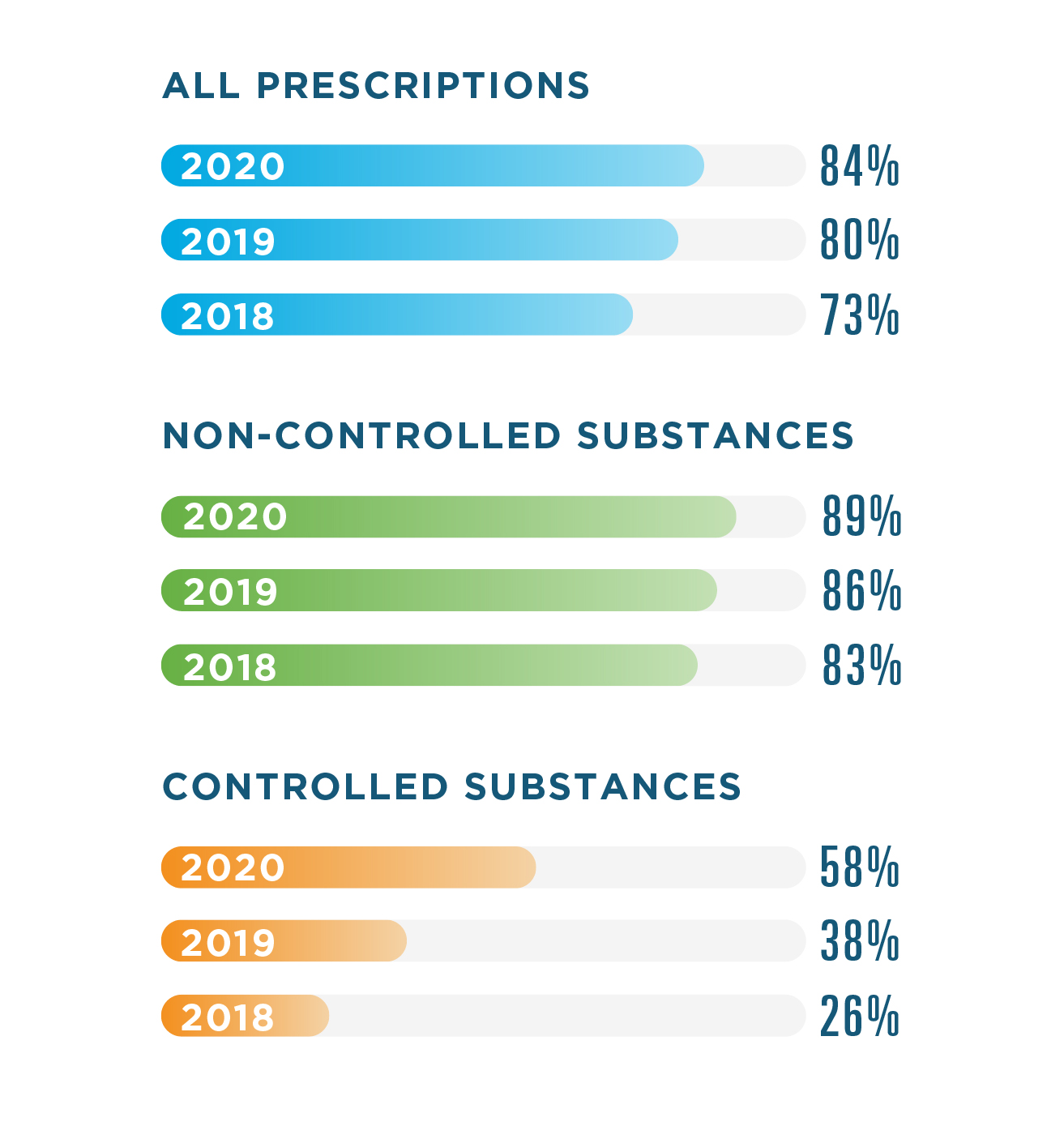 In 2020, 84% of all prescriptions, 89% of non-controlled substances and 58% of controlled substances were electronically prescribed. In 2019, 80% of all prescriptions, 86% of non-controlled substances and 38% of controlled substances were electronically prescribed. In 2018, 73% of all prescriptions, 83% of non-controlled substances and 26% of controlled substances were electronically prescribed.