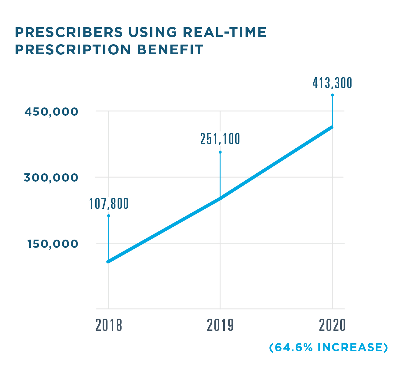 238.7 million Real-Time Prescription Benefit responses were delivered to prescribers in 2020, a 75.4% increase from 136.1 million in 2019. 40.5 million responses were delivered in 2018.  413,000 U.S. prescribers used Real-Time Prescription Benefit in 2020, a 64.6% increase from 251,100 in 2019. 107,800 prescribers used the service in 2018.