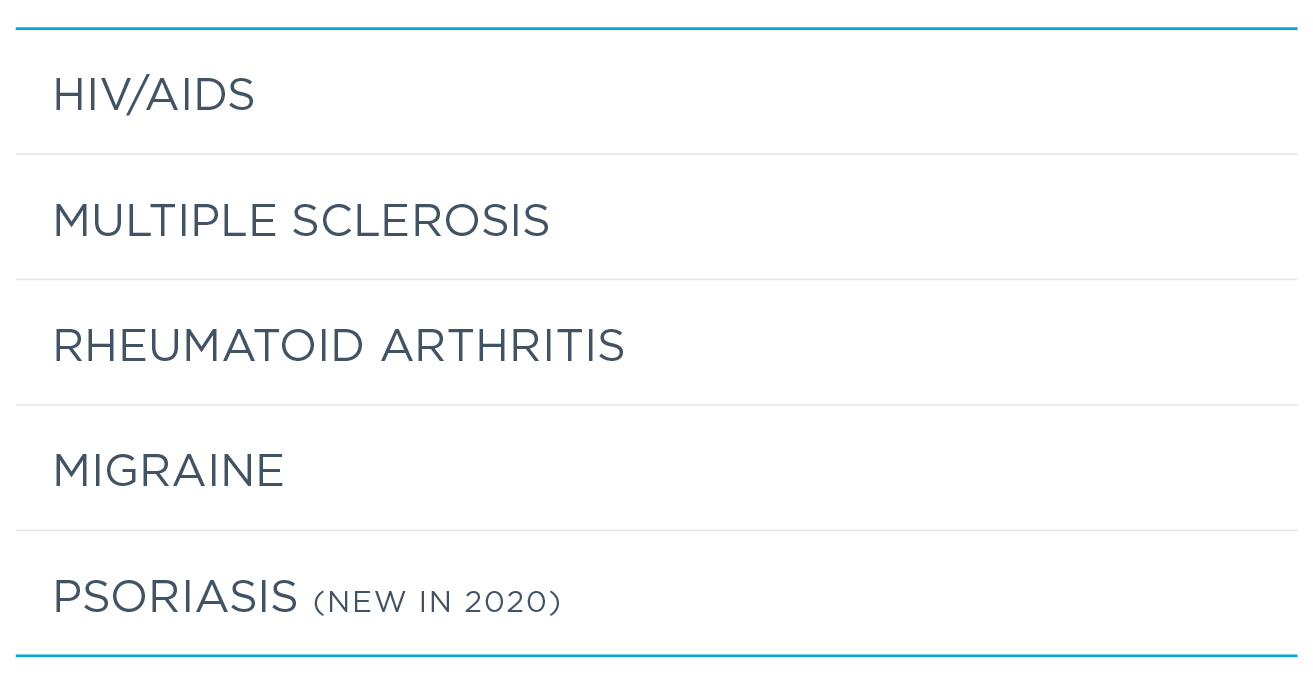 New disease states covered by Specialty Patient Enrollment in 2020 include psoriasis, Crohn's disease, osteoporosis, pulmonary arterial hypertension and ophthalmic disease, which joined HIV/AIDS, multiple sclerosis, rheumatoid arthritis and migraine.