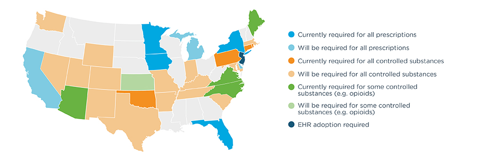 States with an all prescription electronic requirement in effect include Florida, Iowa, Minnesota, and New York. States with an all prescription electronic requirement that has yet to take effect include California, Delaware, and Michigan. States requiring EPCS include Connecticut, Oklahoma, Pennsylvania, and Rhode Island. States with an EPCS mandate that has yet to take effect include Arkansas, Colorado, Indiana, Kentucky, Massachusetts, Maryland, Missouri, Nevada, New Mexico, South Carolina, Tennessee, Texas, Utah, Washington, and Wyoming. States with an EPCS subset requirement (e.g., opioids) in effect include Maine, Arizona, North Carolina, and Virginia. Kansas has an EPCS subset requirement (e.g., opioids) that has yet to take effect. New Jersey requires that EHRs adopt EPCS. E-prescribing legislation changes are in progress in Massachusetts and New Jersey.