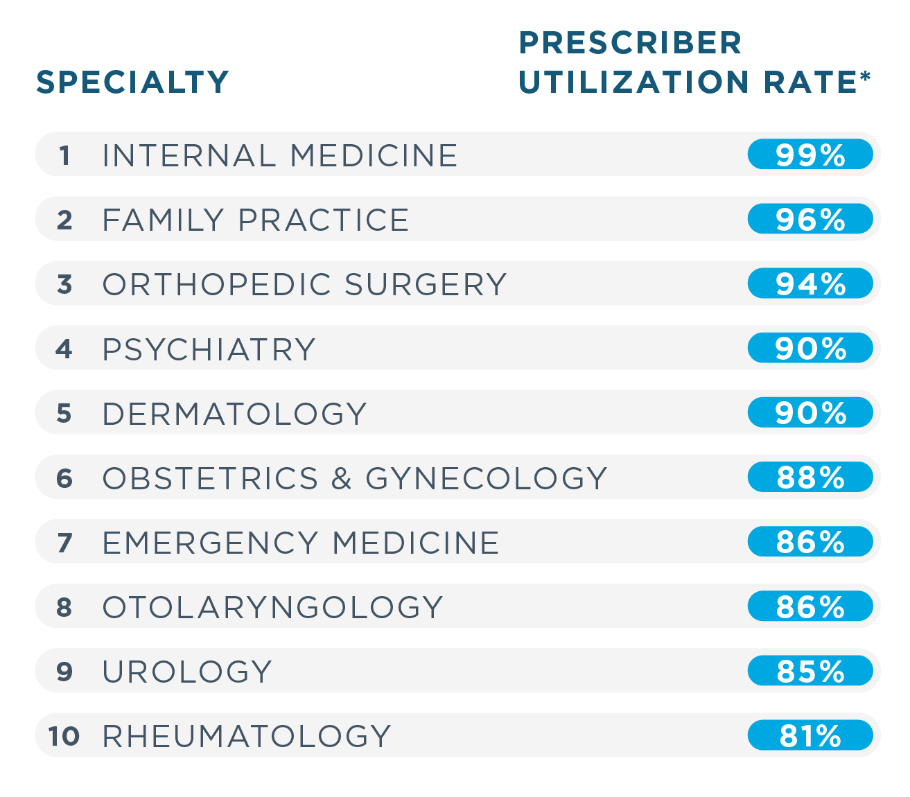 The top 10 medical specialties using E-Prescribing in 2020 were internal medicine with a 99% utilization rate, family practice with 96%, orthopedic surgery with 94%, psychiatry and dermatology with 90% each, obstetrics and gynecology with 88%, emergency medicine and otolaryngology with 86% each, urology with 85% and rheumatology with 81%.